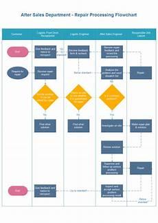Repair Processing Flowchart Free Repair Processing