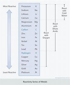 Metal Reactivity Chart Metal Reactions Good Science