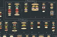 Sandwich Chart The Ultimate Sandwich Chart Is Here And It S Glorious