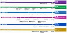 Microsoft Cerificate Microsoft Certification Training The Complete Guide