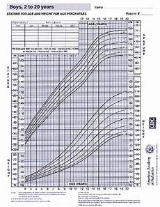 Pediatric Growth Chart Boy Growth Chart Boys 2 20 Years Aap