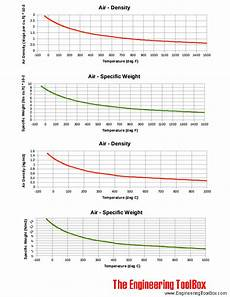 Jet A Weight Temperature Chart Air Density And Specific Weight