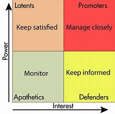 Stakeholder Analysis Template Stakeholder Analysis Wikipedia