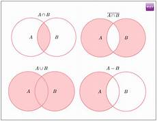 Venn Diagram Sets Calculator Gmat Quant Sets And Venn Diagrams Byju S Free Gmat Prep