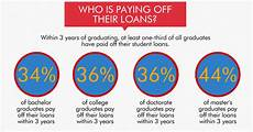 Pay Off Loan Calculator Student Loans Paying Off Student Loan Debt