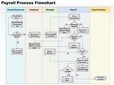 Payroll Flowchart Process 0514 Payroll Process Flowchart Powerpoint Presentation