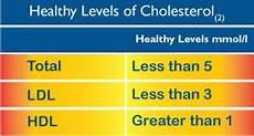 Cholesterol Levels Normal Range Chart Mmol L Understanding Your Number Zerochol