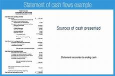 How To Create A Statement Of Cash Flows Introduction To Financial Statements Accounting Play