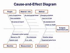 Cause And Effect Analysis Cause And Effect Diagram People Material