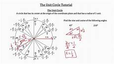 Unit Circle With Tangents The Unit Circle Explanation Practice Problems Youtube