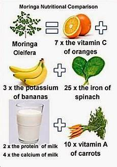 Moringa Chart Pin On Health Nutrition And Fitness
