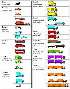 Vehicle Classification For Fmsca Compliance Of Eld Regulation