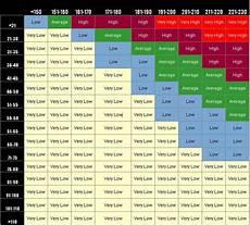 Ldl Cholesterol Levels Chart Triglycerides Levels Chart Amulette