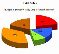 How To Explode A Pie Chart In Excel 2013 Exploded Pie Charts Proof It S A Verb