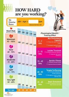 Heart Health Chart Heart Rate Chart For Healthy Exercise Weight Loss
