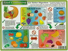 Natural Hygiene Food Combining Chart Food Combining The Little Understood Secret To Optimal