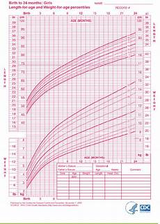 Breastfed Baby Chart Download Growth Chart For Breastfed Babies For Free Page