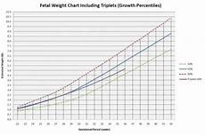 Fetal Growth Chart During Pregnancy After Giving Birth Pregnancy Baby Growth Chart