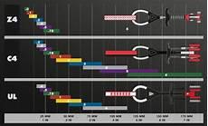 Cam Size Chart 2020 Black Diamond Z4 Cams And Z4 Offset Cams