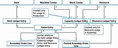 Chart Assembly Order Design Details Assembly Order Posting Business Central