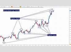 Price Action Strategy To Get Steady Profit From Forex