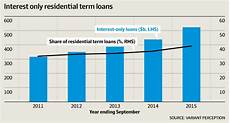 Interest Only Loan D Day For Australia S Real Estate Bubble Zero Hedge