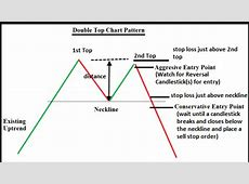 Double Top Chart Forex Trading Strategy