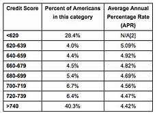 Credit Score To Mortgage Rate Chart Zillow Credit Score Single Most Important Factor For
