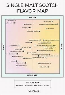 Types Of Whiskey Chart The Ultimate Single Malt Whisky Flavor Map Infographic