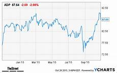 Adp Chart Adp Stock Sinks On Lowered Guidance Thestreet