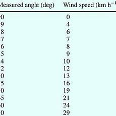 Anemometer Wind Speed Chart View Of The Protractor And Table Tennis Ball Anemometer