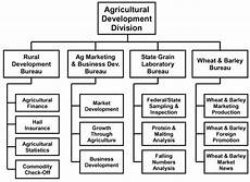 Department Of Agriculture Org Chart 4 1 101 Organization And Functions Administrative