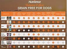 Grain Free Dog Food Comparison Chart Nutrience Grain Free Ocean Fish Dry Dog Food 187 Nekojam Com