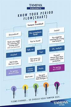Tampon Flow Chart Pin On Tampax Pearl