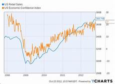 Us Retail Sales Chart Why Own A No Name Reit With No Name Malls 4 Dividend