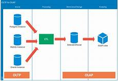 What Is Olap What Is Meaning Of Oltp Etl Olap And Data Warehousing