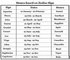 Date Of Birth Zodiac Chart List Of Zodiac Signs Examples And Forms