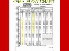 Fire Hydrant Psi To Gpm Chart Fire Pump Tutorial