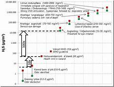 H2s Exposure Chart Health Limits For H2s In Iceland Environment And Natural