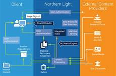 Northern Light Management Competitive Intelligence Platform Singlepoint From