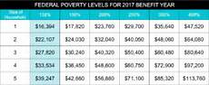 Covered California Eligibility Chart 2019 Open Enrollment Period Begins Solid Health Insurance