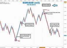 Renko Charts Forex Forex Trading Strategies Trading Trends With Renko Charts