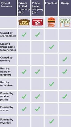 Three Types Of Business Ownership Bbc Bitesize Gcse Business Forms Of Business Ownership