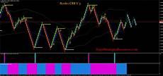 Renko Charts Forex Renko Crb V 3 Forex Strategies Forex Resources Forex