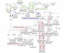 Bioprocess Flow Chart Flowchart Diagram Of Biomass Pyrolysis Process In Superpro