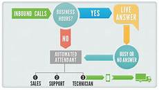 Cold Call Flow Chart Infographic How To Craft The Ultimate Call Flow