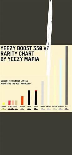 Yeezy V2 Rarity Chart Yeezy Mafia On Twitter Quot Yeezy Boost 350 V2 Rarity Chart
