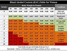 Etg Alcohol Chart Passed Out Drunk What To Do If Your Friend Is Passed Out