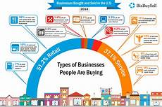 Types Of Businesses Most Popular Businesses Being Bought In The U S