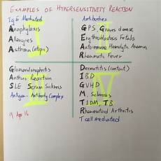 Hypersensitivity Reaction Examples Of Hypersensitivity Reaction On Meducation